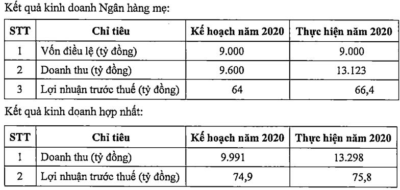 PVComBank tiep tuc bao lo nang 140 ty-Hinh-2