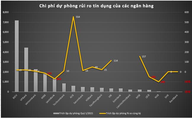 Loi nhuan ngan hang quy 1/2021: Cuoc chay dua sat sao-Hinh-3