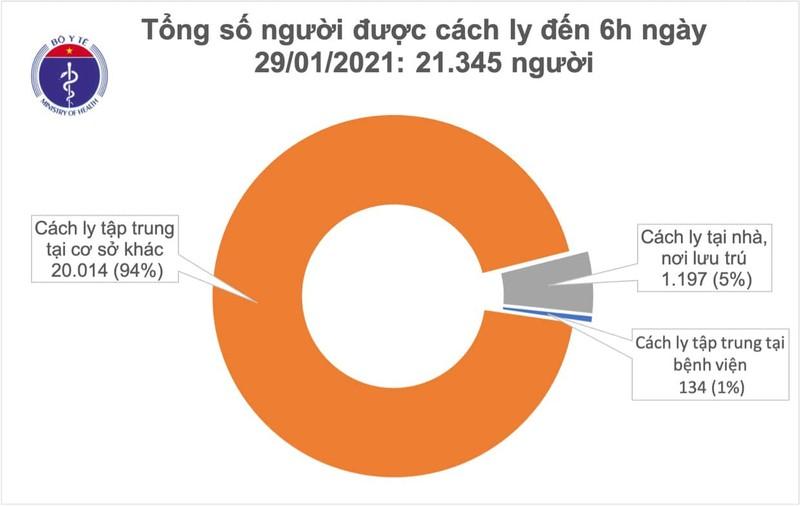 Sang 29/1, co them 9 ca mac COVID-19 trong cong dong-Hinh-2
