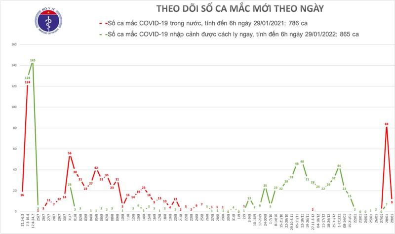 Sang 29/1, co them 9 ca mac COVID-19 trong cong dong