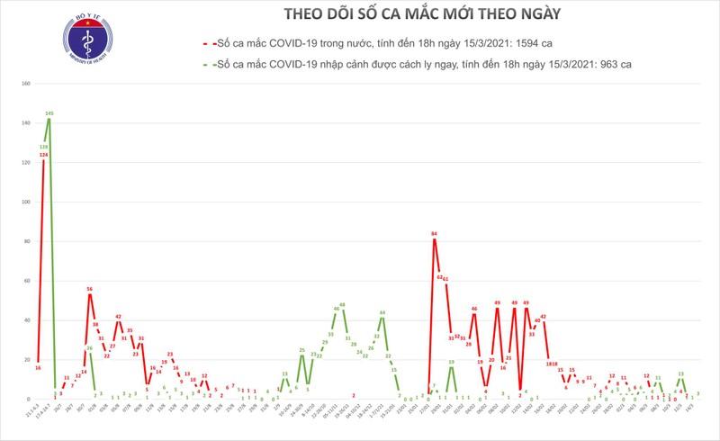 Chieu 15/3: Co 3 ca mac COVID-19 tai Ha Noi, Dong Nai va Kien Giang