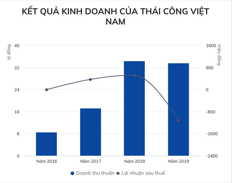 """Cong ty cua """"nha thiet ke trieu USD"""" Quach Thai Cong lam an thua lo-Hinh-2"""