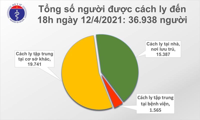 Chieu 12/4: Co 9 ca mac COVID-19 va 16 nguoi khoi benh-Hinh-2