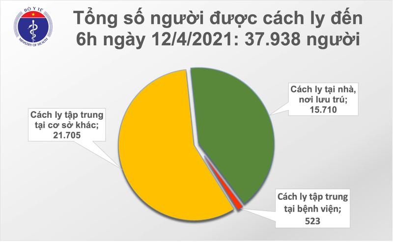 Sang 12/4: Ha Noi va Thai Nguyen co them 3 ca mac COVID-19-Hinh-2