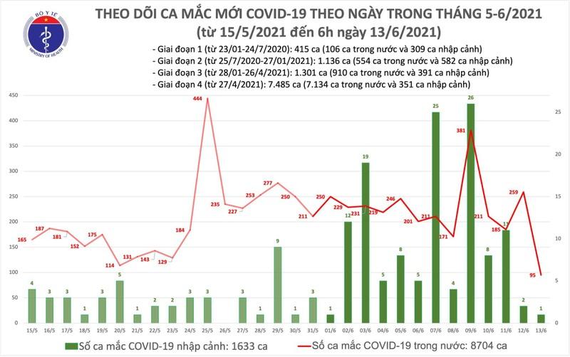 Ban tin COVID-19 sang 13/6: Them 96 ca mac moi