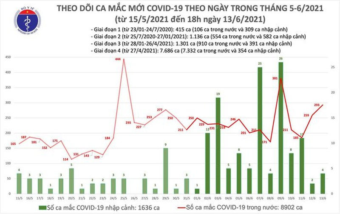 Ban tin COVID-19 toi 13/6, ca nuoc them 103 ca mac moi-Hinh-2