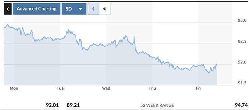 Ty gia USD, Euro ngay 31/7: Vang len, USD giam gia