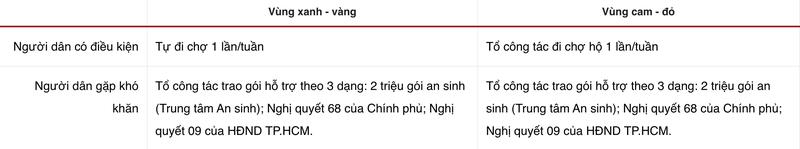 8 dieu nguoi dan TP.HCM can biet ve dot siet gian cach tu 23/8-Hinh-4