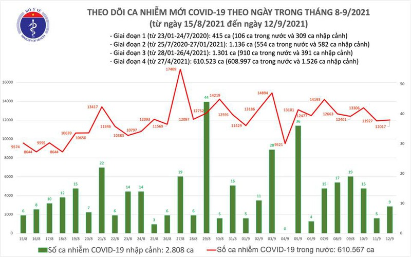 Chieu 12/9: Them 11.478 ca mac COVID-19, 11.116 benh nhan khoi benh