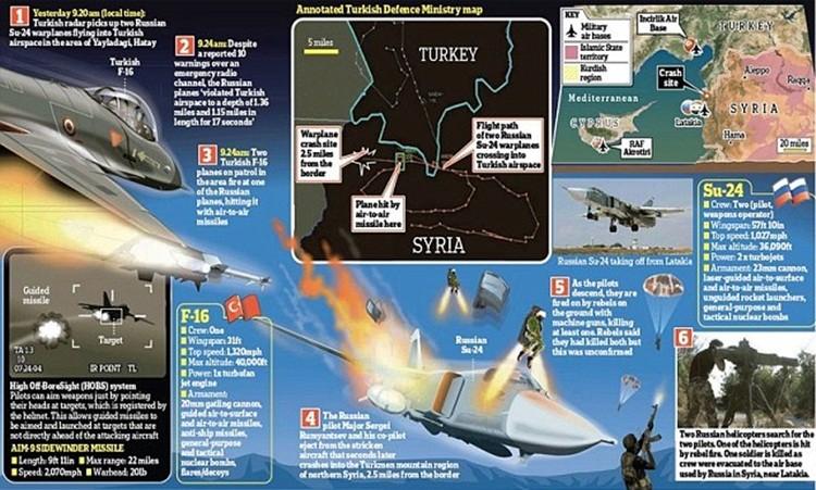 My tin TNK ban ha may bay Nga trong khong phan Syria?