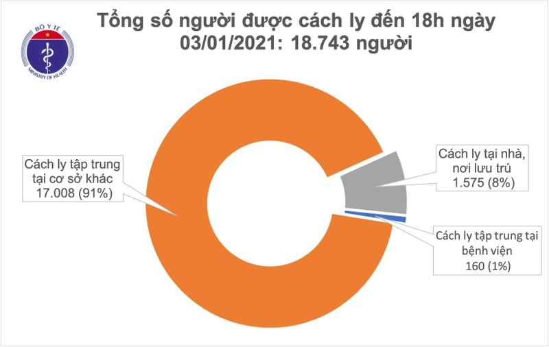 Chieu 3/1 Viet Nam co 1.494 benh nhan-Hinh-2