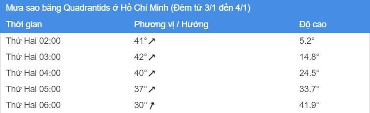 Rang sang mai, o Viet Nam xem duoc mua sao bang-Hinh-2