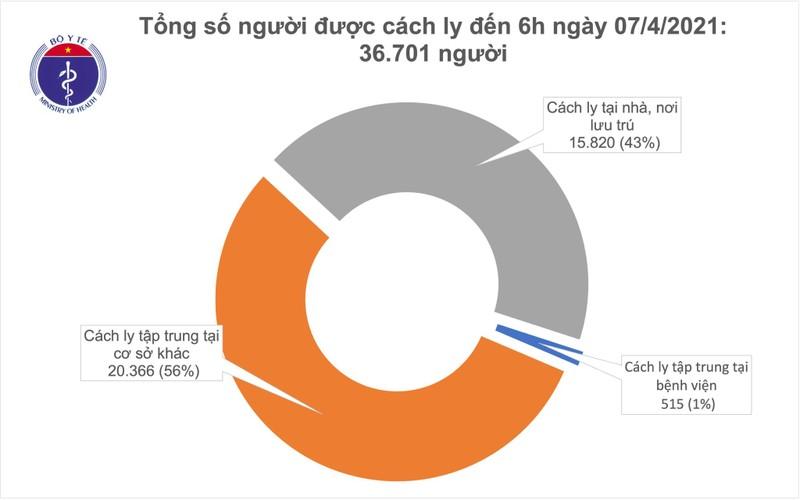 Sang 7/4: VN khong co ca moi, gan 54.000 nguoi da tiem vac xin COVID-19-Hinh-2