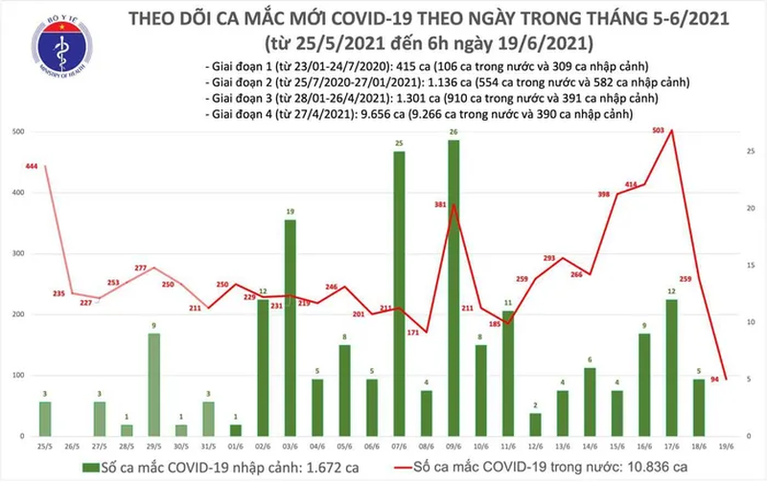 Ban tin COVID-19 sang 19/6: Viet Nam co them 94 ca mac moi