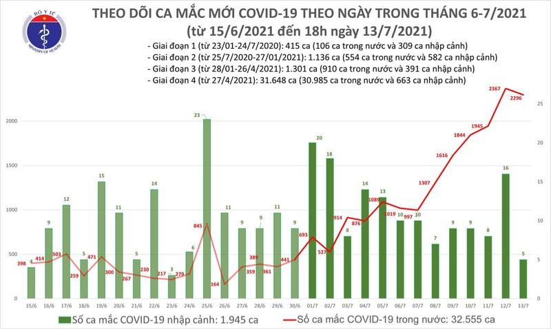 Toi ngay 13/7: Viet Nam co them 852 ca mac moi COVID-19