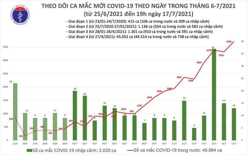 Dien bien COVID-19 tai Viet Nam toi 17/7