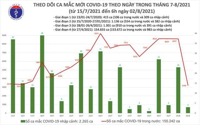 Sang 2/8: Co them 3.201 ca mac COVID-19, TP.HCM co 1997 ca-Hinh-2
