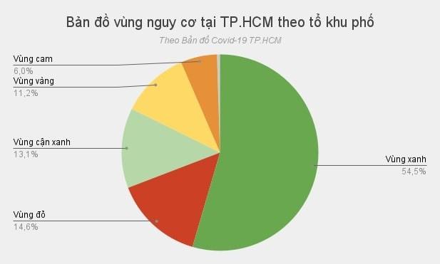 TP.HCM da dat tieu chi nao trong lo trinh tro lai binh thuong moi?-Hinh-3