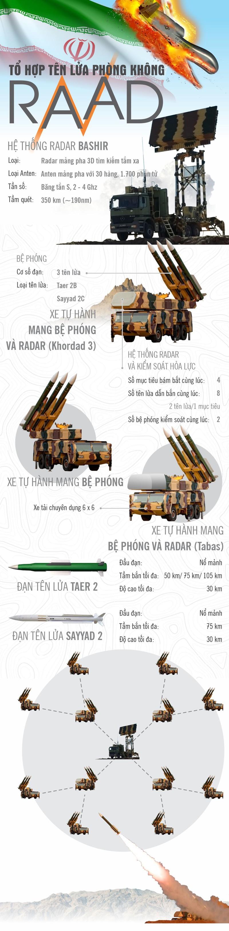 """Infographic: To hop ten lua Raad Iran, """"con ac mong"""" cua Khong quan My"""