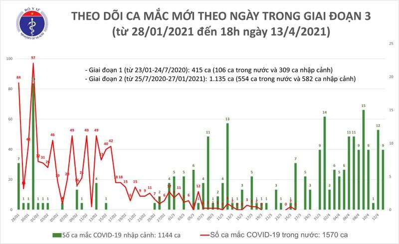 Chieu 13/4: Co 7 ca mac COVID-19 tai Ben Tre, Kien Giang va Da Nang