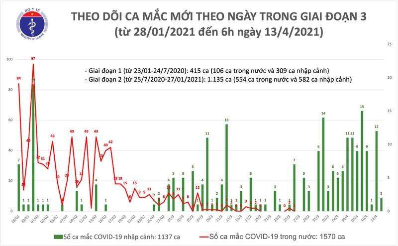 Sang 13/4: Them 2 ca mac COVID-19 tai TP Ho Chi Minh