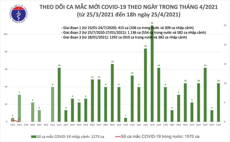 Chieu 25/4: Viet Nam them 10 ca mac COVID-19