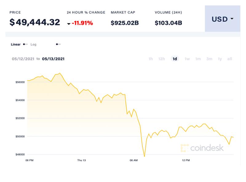 Vi sao Elon Musk dot ngot quay lung voi Bitcoin?