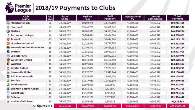 Cac doi du Premier League nhan duoc bao tien khi mua giai ket thuc?