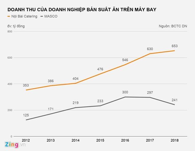 Ban suat an tren may bay: Nganh kinh doanh thu hang ty dong/ngay-Hinh-2