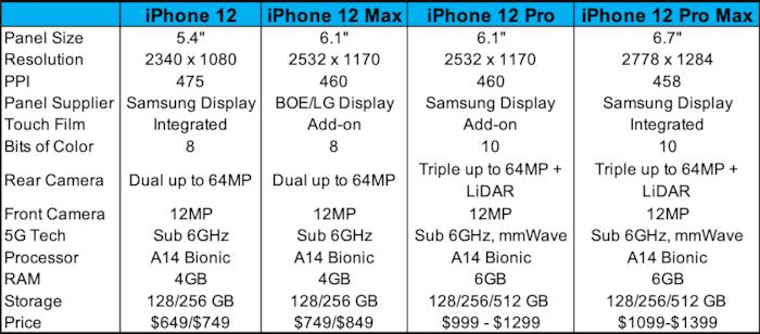 iPhone 12 se co camera sieu khung va thiet ke vuong huyen thoai-Hinh-2