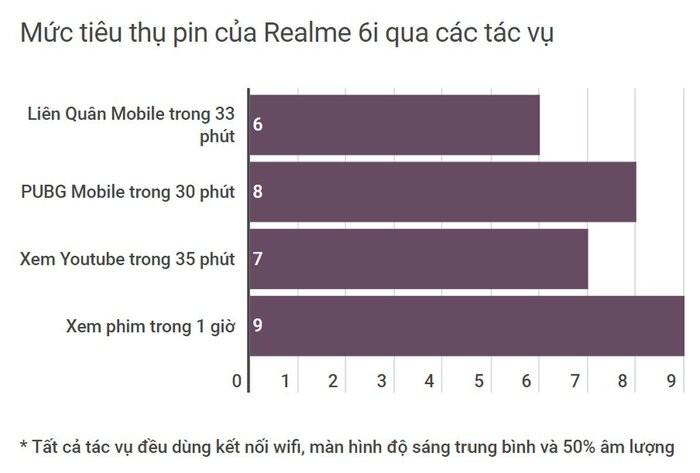 Pin Realme 6i: Dung luong 5000 mAh va sac nhanh-Hinh-3