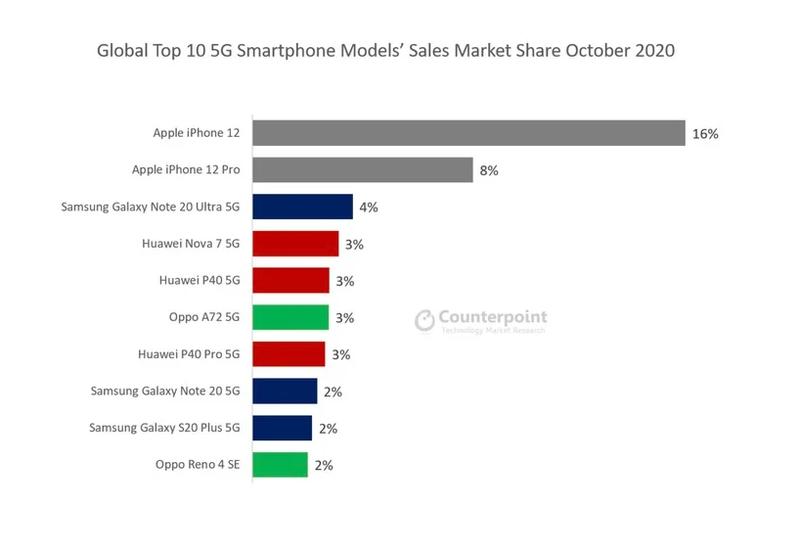 iPhone 12 la smartphone 5G ban chay nhat thang 10 nam 2020-Hinh-2