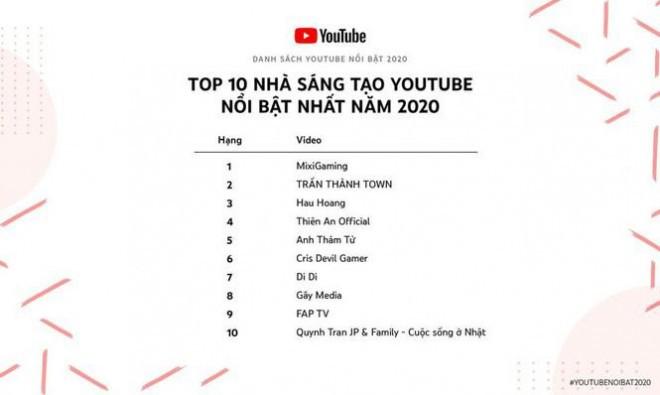 Ca nhan co thu nhap 100 trieu dong/nam tro len tu YouTube phai nop thue-Hinh-2