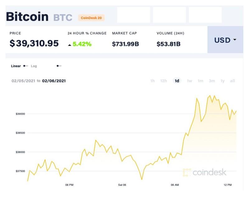 CEO Twitter tham gia vao mang luoi Bitcoin-Hinh-2