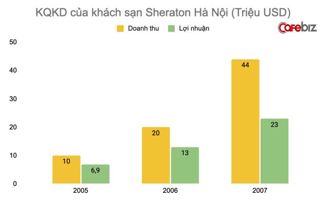 Qua khu lan dan sau ve hao nhoang cua khach san Sheraton Ha Noi-Hinh-5