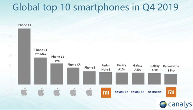 Smartphone gia nghin USD, Apple va cac hang Android ban the nao?-Hinh-5