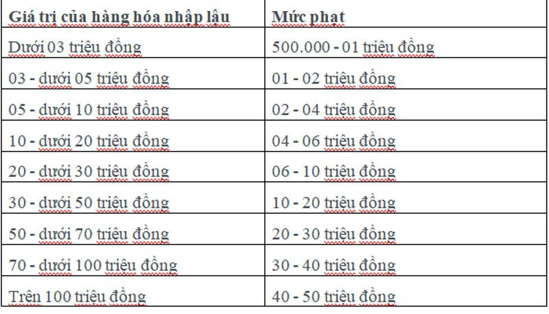Ban hang xach tay, can than dieu nay neu khong muon bi phat 200 trieu