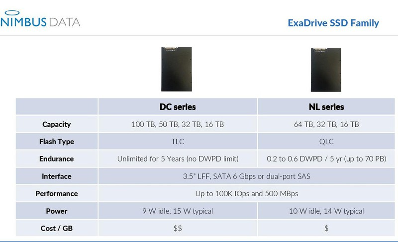 Sieu o cung SSD 64TB nang 454 gr, can hang trieu o SATA hoac SAS-Hinh-3