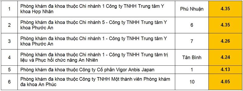 Danh sach 41 phong kham da khoa kem chat luong o Sai Gon