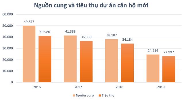Thi truong bat dong san TP HCM nam 2020: Dat nen khan hiem, can ho hang sang tang manh