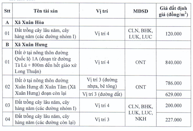 Thu hoi dat cho cao toc Phan Thiet – Dau Giay, ho dan duoc boi thuong the nao?