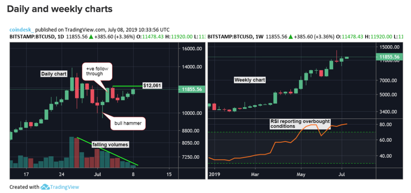 Gia Bitcoin hom nay 9/7: Dong tien ao dang leo len dinh cu-Hinh-2