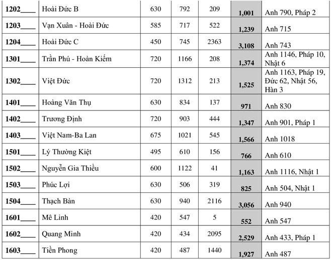 Ha Noi cong bo so hoc sinh dang ky thi vao lop 10 nam 2020-Hinh-4
