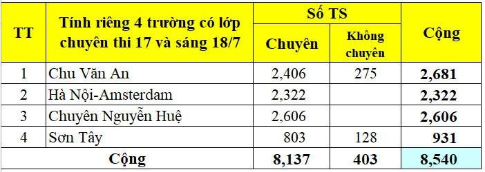 Ha Noi cong bo so hoc sinh dang ky thi vao lop 10 nam 2020-Hinh-9