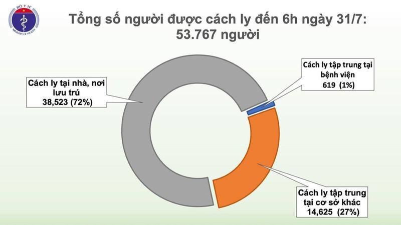 Them 45 ca COVID-19 dang cach ly o co so y te Da Nang, VN 509 ca-Hinh-2