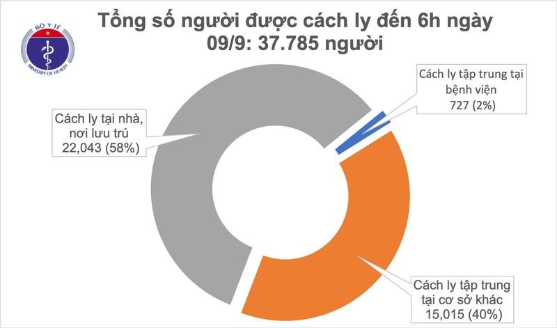 Sang 9/9 khong co ca mac moi COVID-19, Viet Nam chua khoi 868 benh nhan