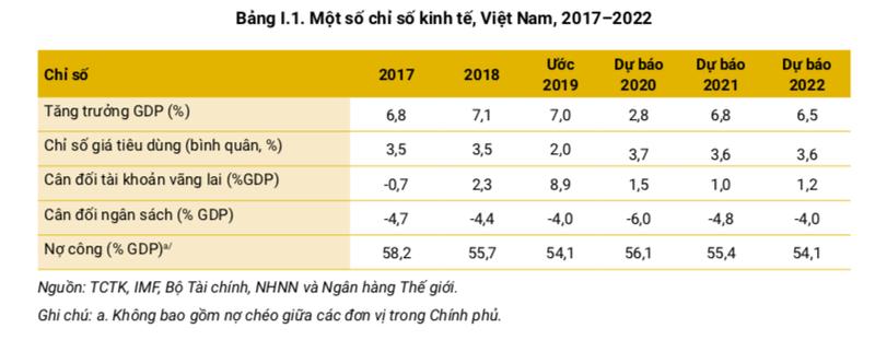 WB: Viet Nam co thanh tich chong Covid-19 doc nhat vo nhi-Hinh-6