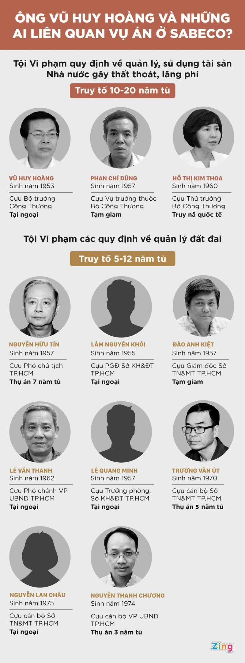 Ong Vu Huy Hoang va nhung ai lien quan vu an o Sabeco?