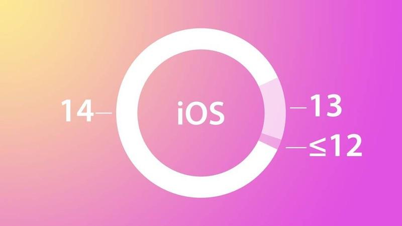 Apple: 80% so luong iPhone dang hoat dong cai iOS 14-Hinh-2