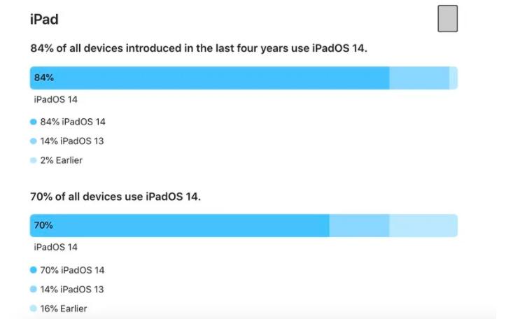 Apple: 80% so luong iPhone dang hoat dong cai iOS 14-Hinh-3